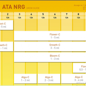 scheda di coltivazione ata nrg