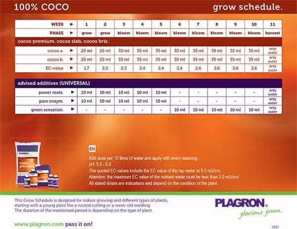 plagron cocos scheda