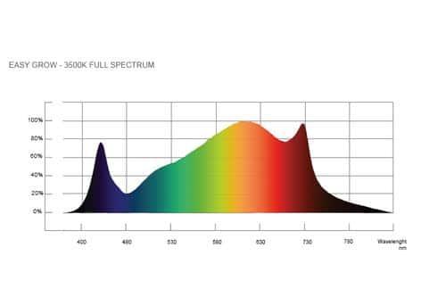led full spectrum 600w