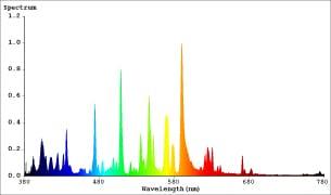 lampada mh 400w spettro